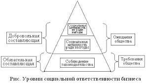 Лекция № Социальная ответственность