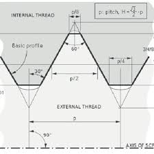 Cross Sectional View Of Iso Metric Screw Thread After 7
