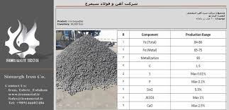 Sponge Iron Price Chart Hot Briquetted Iron Hbi Price 2019 Simurgh Iron Company