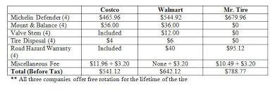 Costco Vs Walmart Tires Which Is Cheaper Interesting Costco Stock Quote