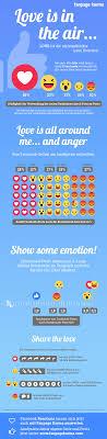 Infografik Facebook Reactions Mehr Reichweite Und Interaktion