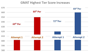 Gmat Scaled Score Chart Gmat Scores Good Bad Average Gmat Test Prep Chegg