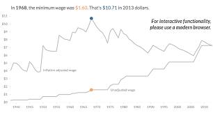 The Us Minimum Wage Through The Years Minimum Wage Chart