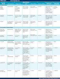 Adhd Medication Comparison Chart 2013 Adhd Medication Dosage Equivalency Chart Www