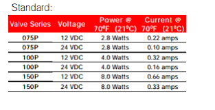 How Do I Decide The Resistance Of A Dc Solenoid Valve