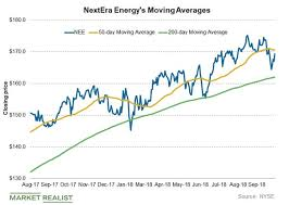 Where Nextera Energy Stock Could Go In The Short Term