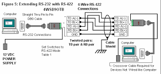 rs 422 wiring diagram rs image wiring diagram rs 422 wiring diagram wiring diagrams on rs 422 wiring diagram