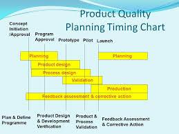 Automotive Core Tools Spc Msa Fmea Apqp Control Plan