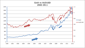How Gold Affects Aud Usd And Usd Chf Babypips Com