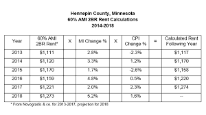 Hud Income Limits 2018 Chart How Big A Difference Do Restricted Rents Make Freddie Mac