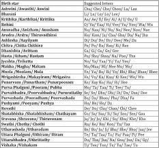 Baby Names Starting Letters Based On Nakshatra Gomama247