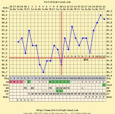 Basal Chart Celsius Bbt Chart Celsius Bfp Bedowntowndaytona Com