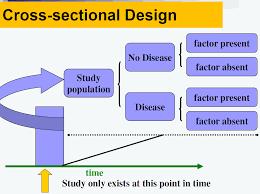 Epidemiological Study Designs Study Design