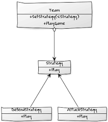 Strategy Pattern C Gorgeous Strategy Pattern In C