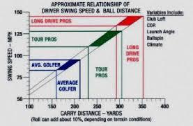 Golf Swing Speed Vs Distance Chart Golf Swing Speeds Chart