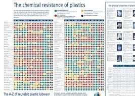 Polypropylene Compatibility Chart 67 Methodical Sodium Hypochlorite Chemical Compatibility Chart