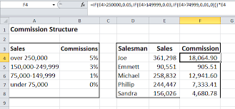 Sales Commissions Template Sales Commission Structure Excel Rome Fontanacountryinn Com