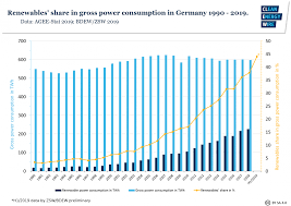 Renewables Hit Record In Germany In H1 2019 Outlook