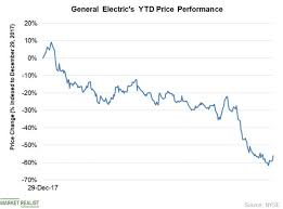 Ge 20 Year Stock Chart Why Ge Stock Sailed Through Yesterdays Broader Market Sell