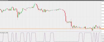 Gann Swing Oscillator Forex Trading Indicators