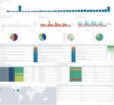 Splunk Pie Chart Show Count Apache Traffic Dashboard