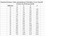 International Log Rule Chart Volume Table Wikipedia