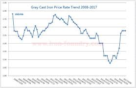 Steel Prices 2018 Chart Cast Iron Price Trend In 2017 And 2018