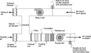 duct smoke detectors the impact of various factors on their typical constant volume single zone hvac system