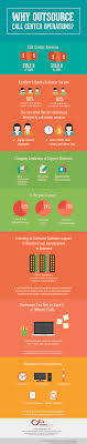 Call Center Operations Why Outsource Call Center Operations Infographic Infinit Contact