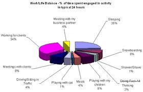 Work Life Balance Bigsnit Blog
