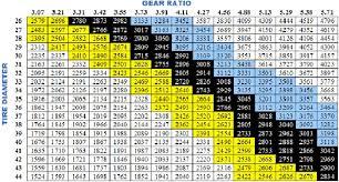 Rpm Gear And Tire Diameter Chart Savagesun4x4 Savagesun