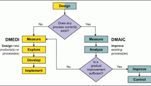 What Is Dmaic Isixsigma