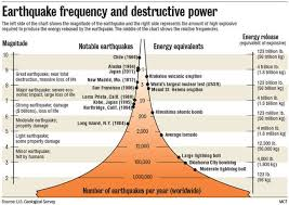 What Is A Megaquake Extreme Geological Events