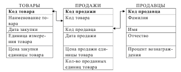 Продукты питания напитки Товары и услуги Темы баз данных  Тема курсовой работы по дисциплине Базы данных Бар