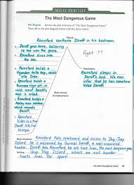 Rainsford Zaroff Venn Diagram The Most Dangerous Game Plot Diagram Plot Diagram With Most