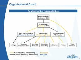 Air Operations Center Organizational Chart Ex 99 1 2 A09 33429_1ex99d1 Htm Ex 99 1 Exhibit 99 1