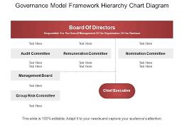 Net Framework Hierarchy Chart Governance Model Framework Hierarchy Chart Diagram Ppt Icon
