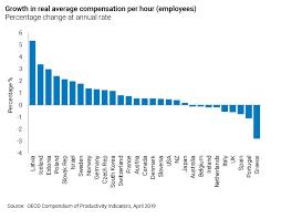 Poor Productivity Growth Bmo Gam