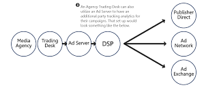 trade desk agency trading desk