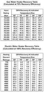 Ge Heater Chart Ge Heater Element Chart A Style Element Home Improvement