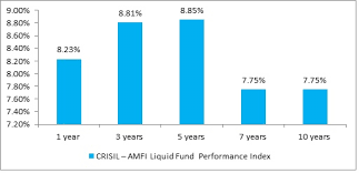 Mutual Fund Investment Compared To Other Investment Plans