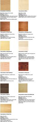 types of furniture wood. Furniture Wood Types Amazing For Inspiration And Identifying Style Of