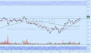 Tan Stock Price And Chart Amex Tan Tradingview