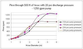 Hydraulic Hose Gpm Chart Performance Under Pressure Hydraulic Pressure Chart