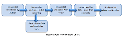 Peer Review Process Material Science Research India