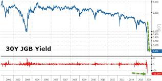 Japanese Government Bond Yields Collapse To Record Lows