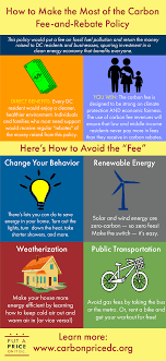 How To Make An Infographic In Word Infographic How To Make The Most Of A Carbon Fee And Rebate Policy