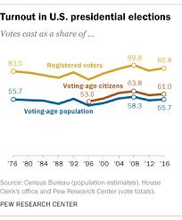 Voting Comparison Chart U S Voter Turnout Trails Most Developed Countries Pew