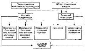 Курсовая работа Организация бизнеса общественного питания на  Курсовая работа Организация бизнеса общественного питания на примере ресторана ru
