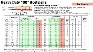 Oxy Acetylene Settings Chart Victor Cutting Torch Tips Tip Nut Smith Capabilities And Gas